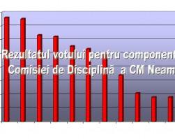 Rezultatul votului pentru componenta Comisiei de Disciplină  a CM Neamț